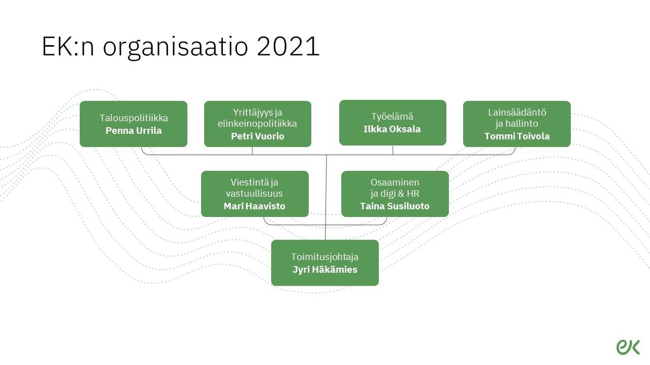 EK:n organisaatio 2021