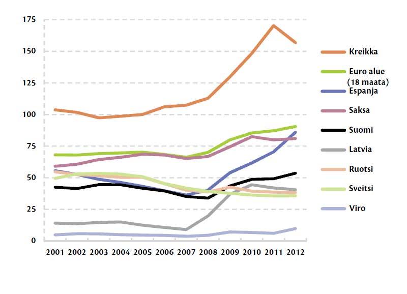 Viron julkisen velan suhde bruttokansantuotteeseen on pysynyt kymmenen prosentin tuntumassa maan itsenäistymisestä lähtien.
