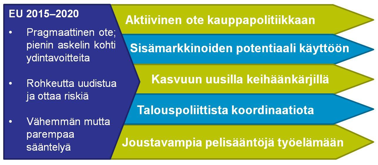 Suomi eu hyödyt