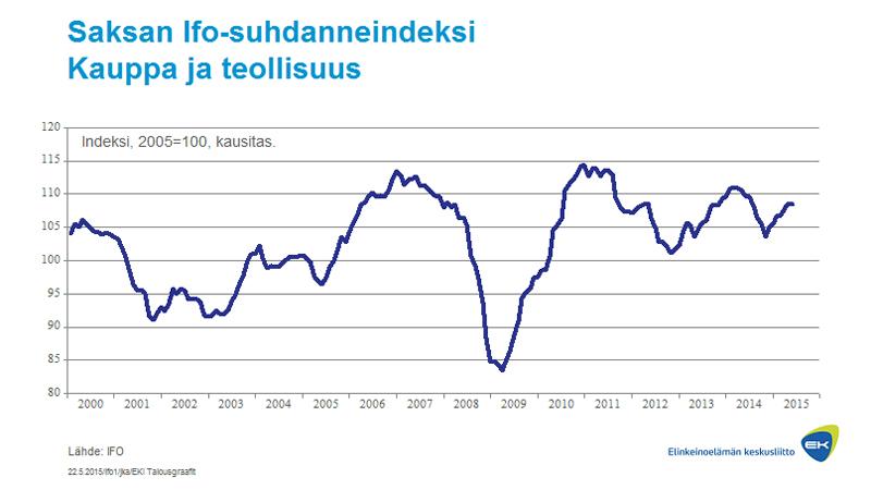 Saksan IFO suhdanneindeksi, kauppa ja teollisuus