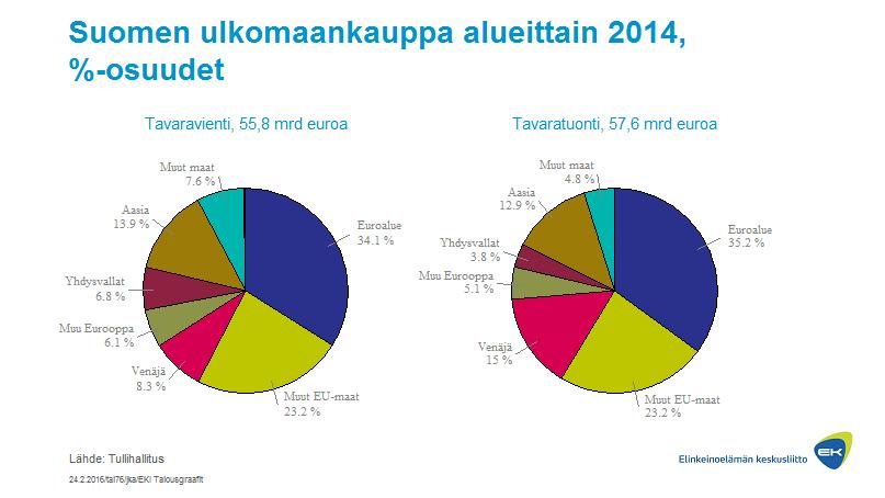 Suomen ulkomaankauppa alueittain, %-osuudet
