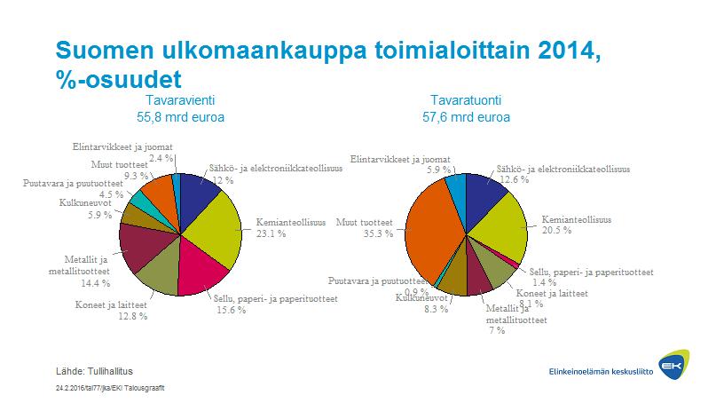 Suomen ulkomaankauppa toimialoittain, %-osuudet