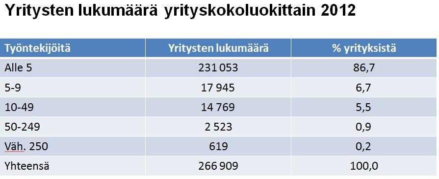 Yrityskokoluokat vuonna 2012