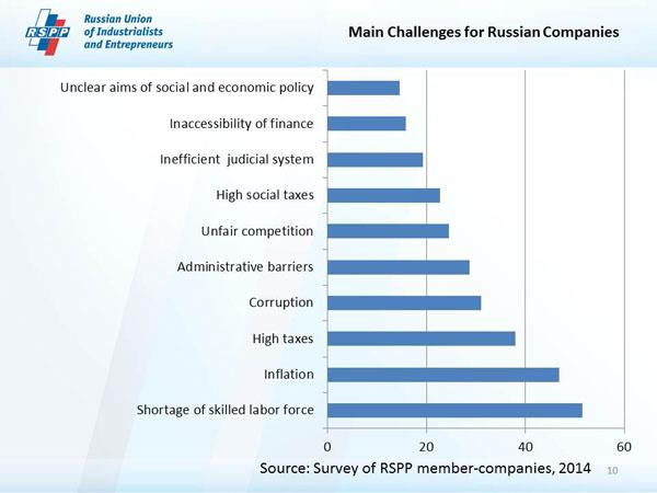 Yritysten suurimmat haasteet Venäjällä_600
