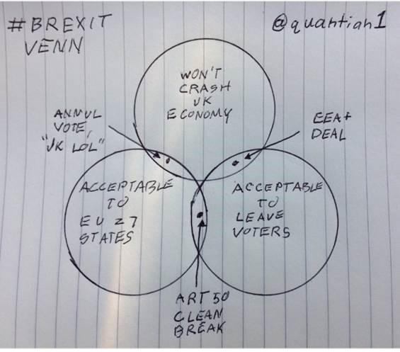 brexitvenn