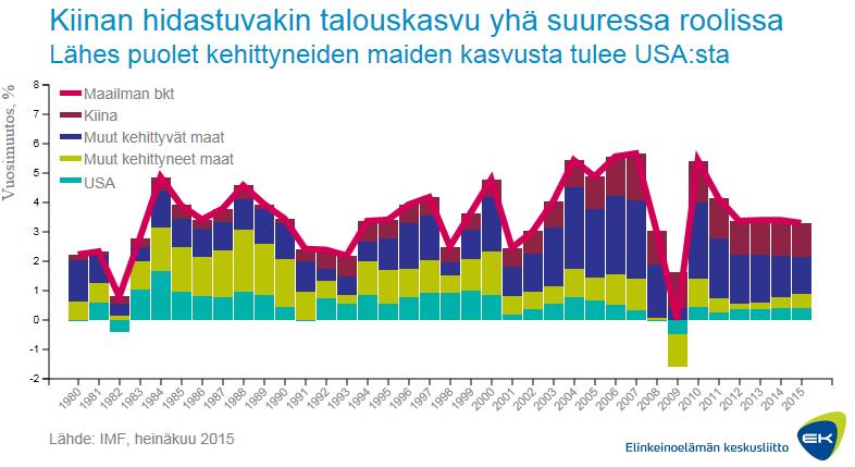 viikon 36/2015 talousgraafi