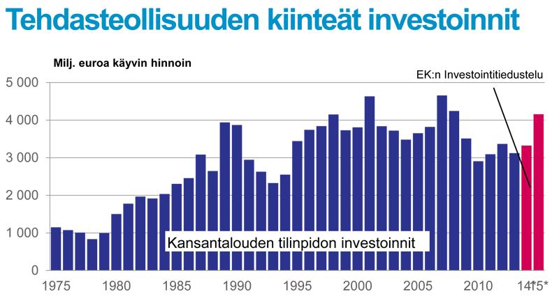 investointiesitys_kesakuu2015