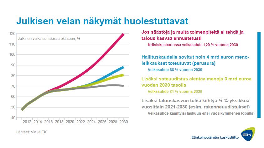 Viikon graafi: Julkisen talouden velka 2011–2030 (klikkaa kuvasta animaatio)