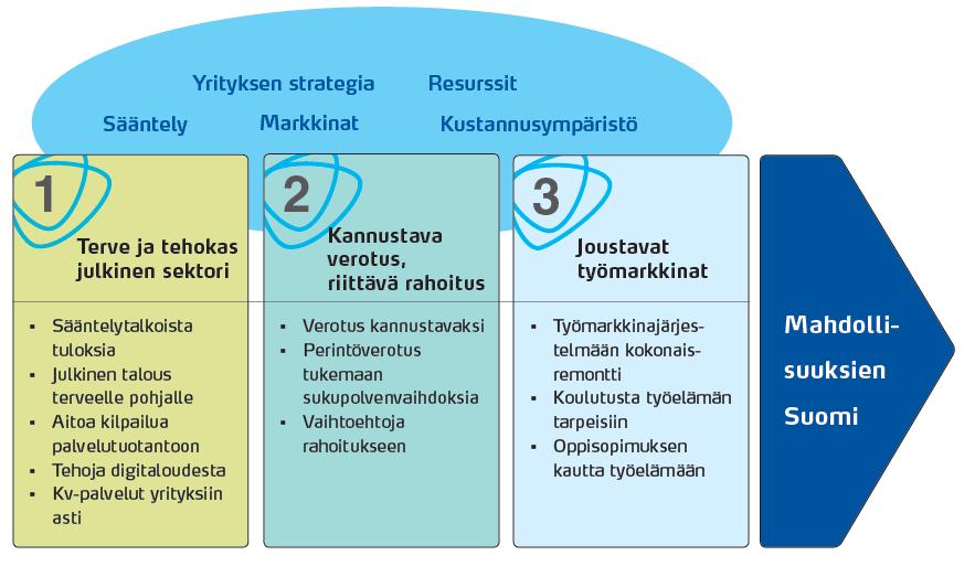 mahdollisuuksien Suomi