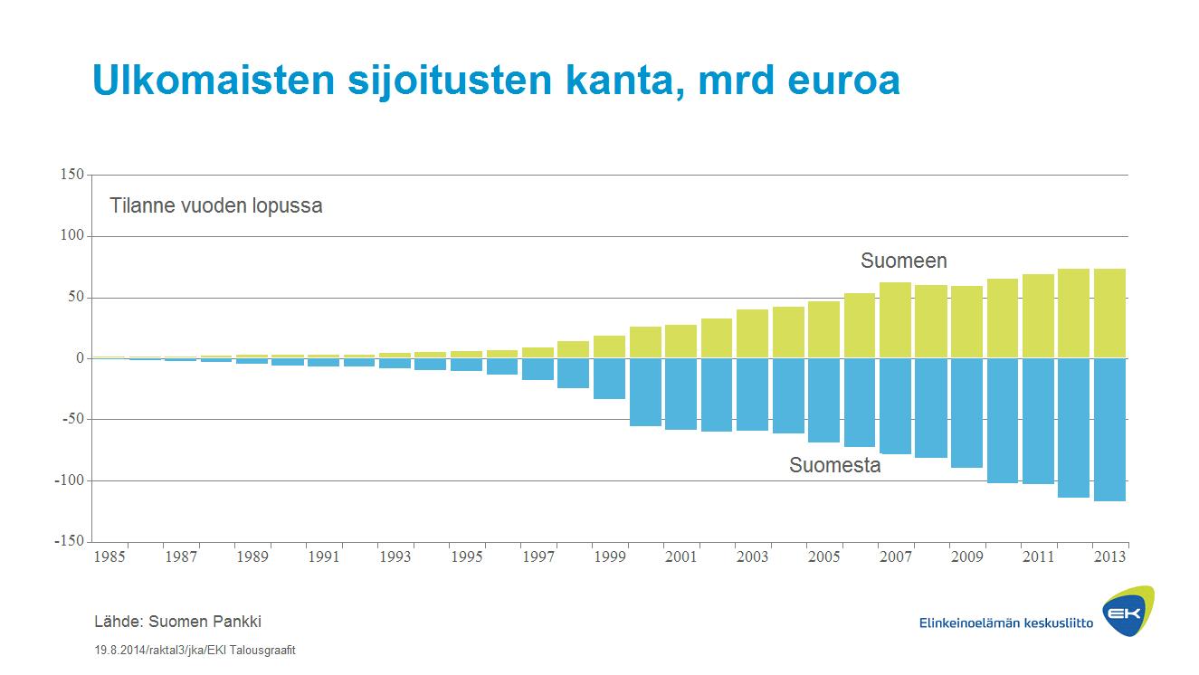 Ulkomaisten sijoitusten kanta, mrd euroa