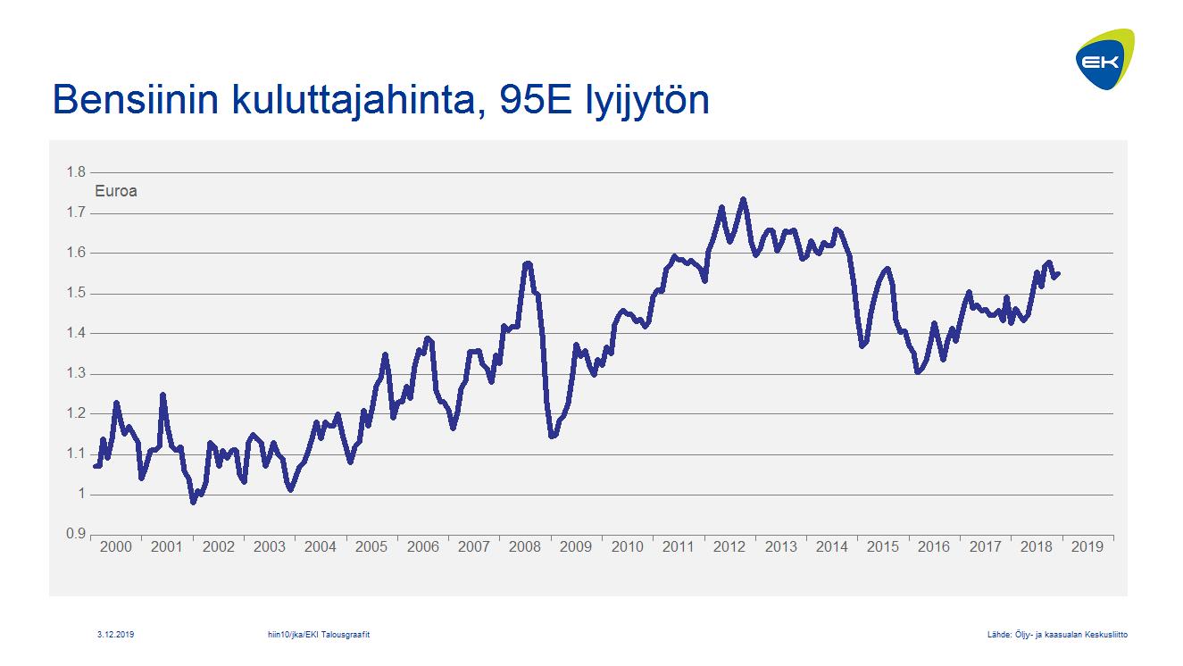 Bensiinin kuluttajahinta, 95E lyijytön