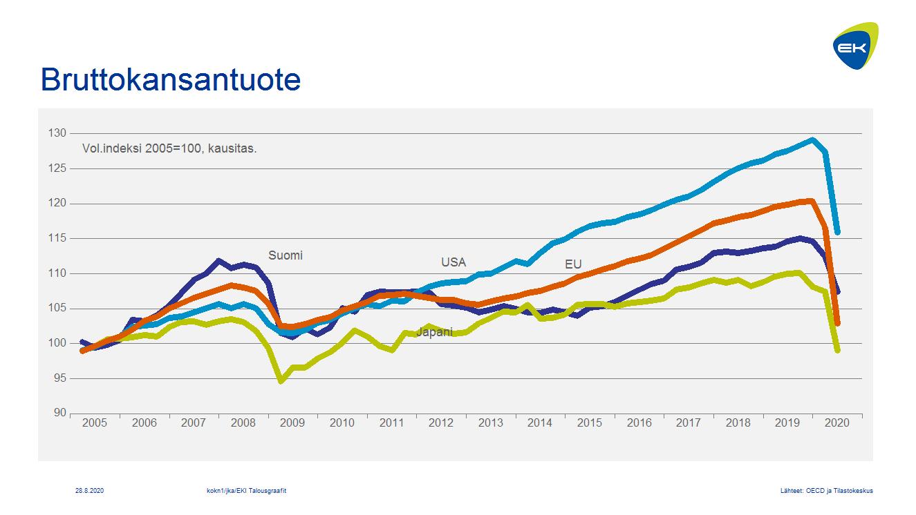 Bruttokansantuote neljännesvuosittain: Suomi, USA, EU ja Japani