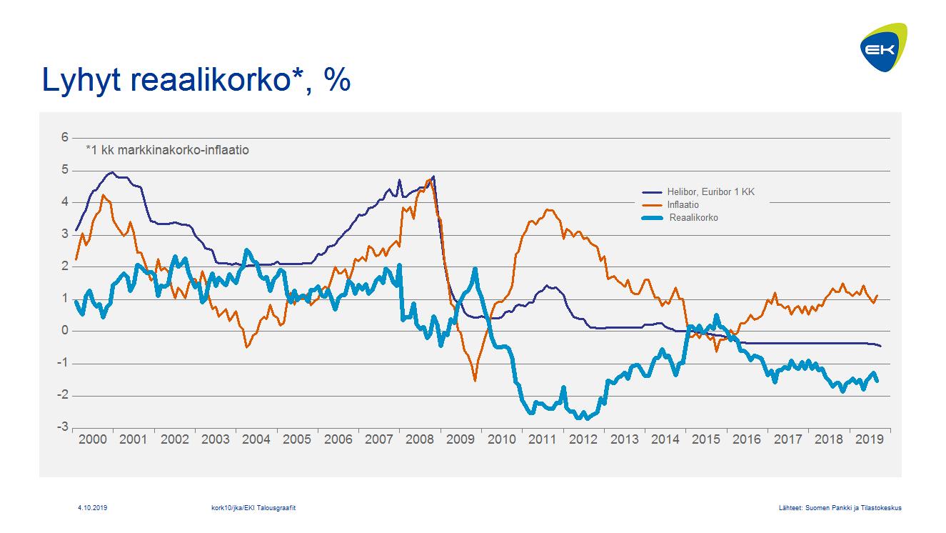 Lyhyt reaalikorko, % (3 kk markkinakorko-inflaatio)