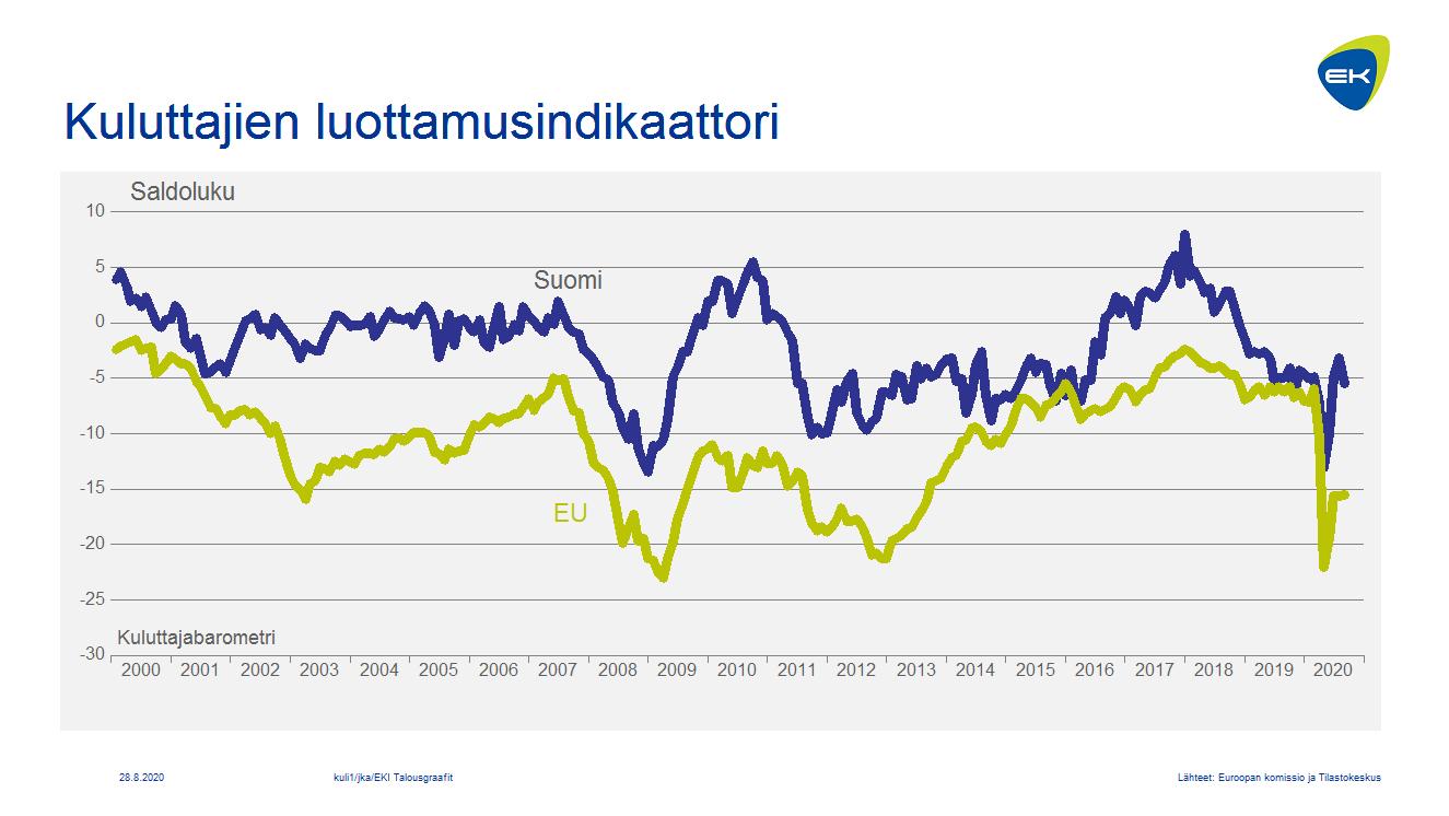 Kuluttajien luottamusindikaattori: Suomi ja EU