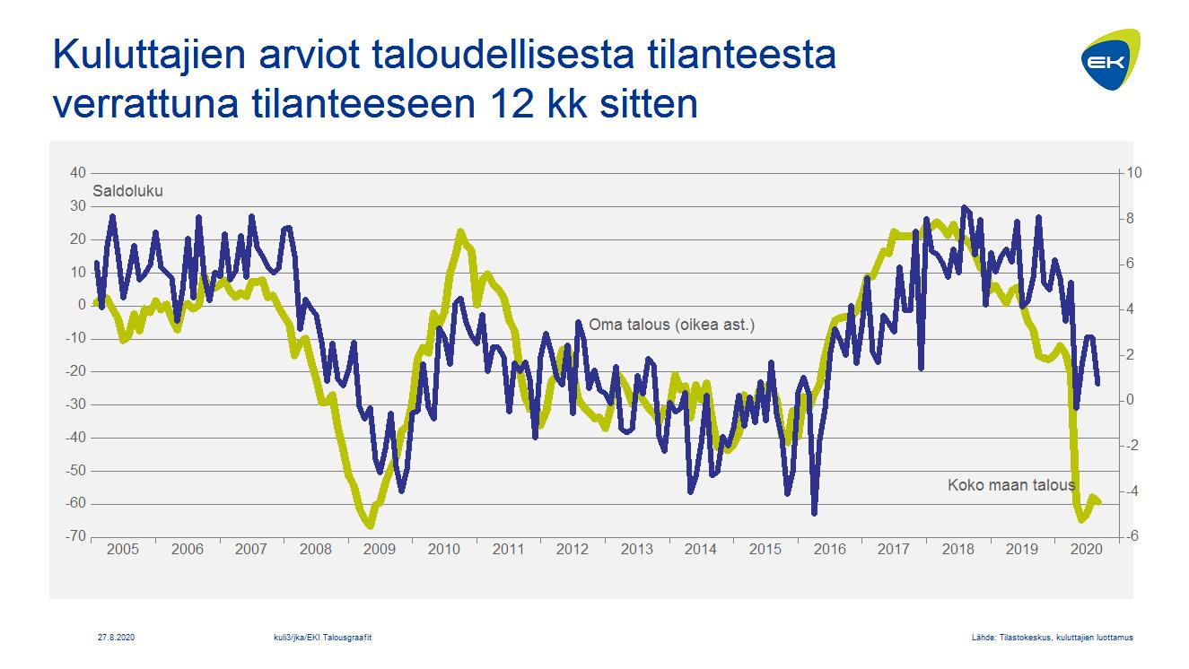 Kuluttajien arviot taloudellisesta tilanteesta verrattuna tilanteeseen 12 kk sitten