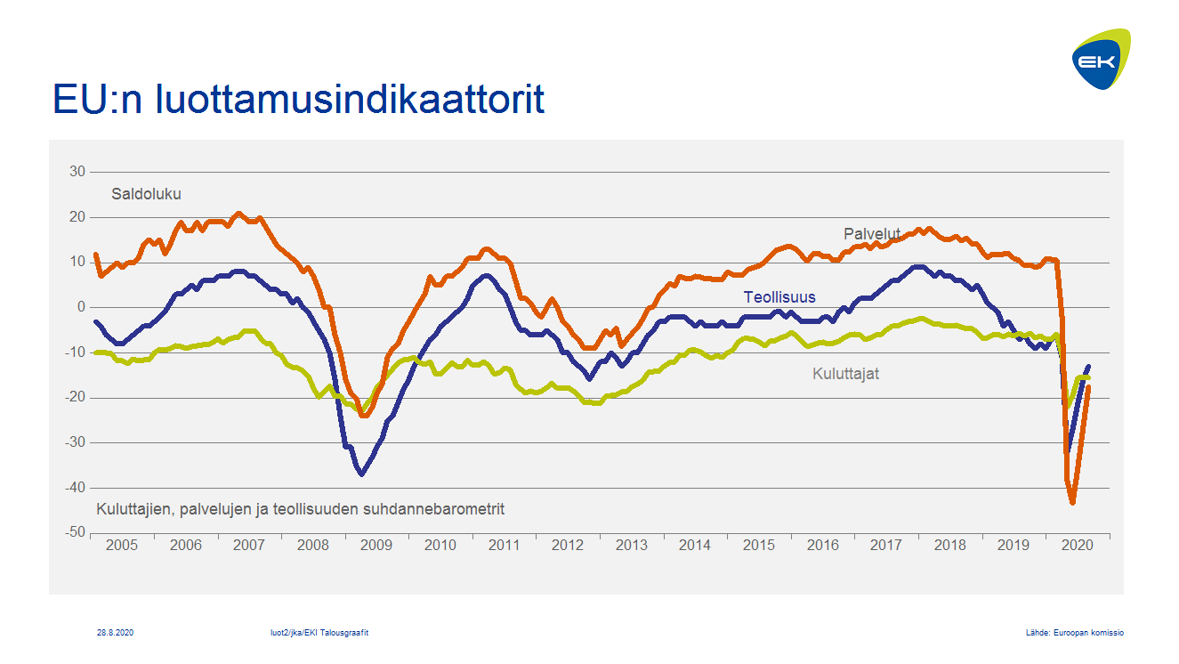 EU:n luottamusindikaattorit: kuluttajat, palvelut ja teollisuus