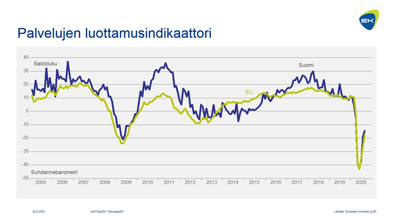 Palvelujen luottamusindikaattori: Suomi ja EU