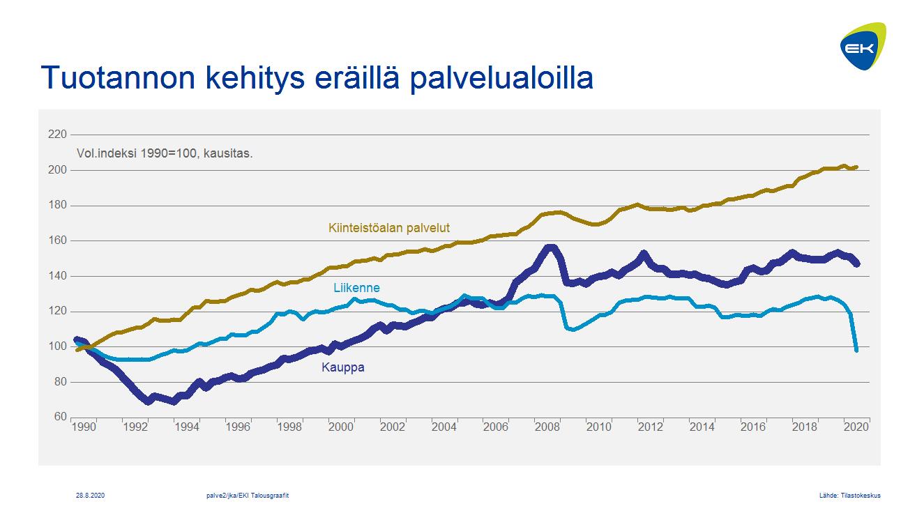 Tuotannon kehitys eräillä palvelualoilla neljännesvuosittain: kauppa, liikenne ja kiinteistöala