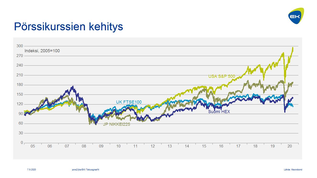 Pörssikurssit Japani, Iso-Britannia, Suomi ja USA