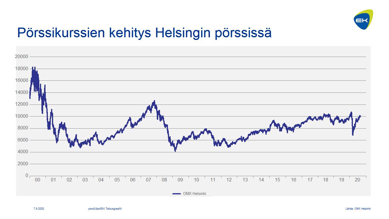 Pörssikurssien kehitys: OMX Helsinki ja OMX Helsinki CAP