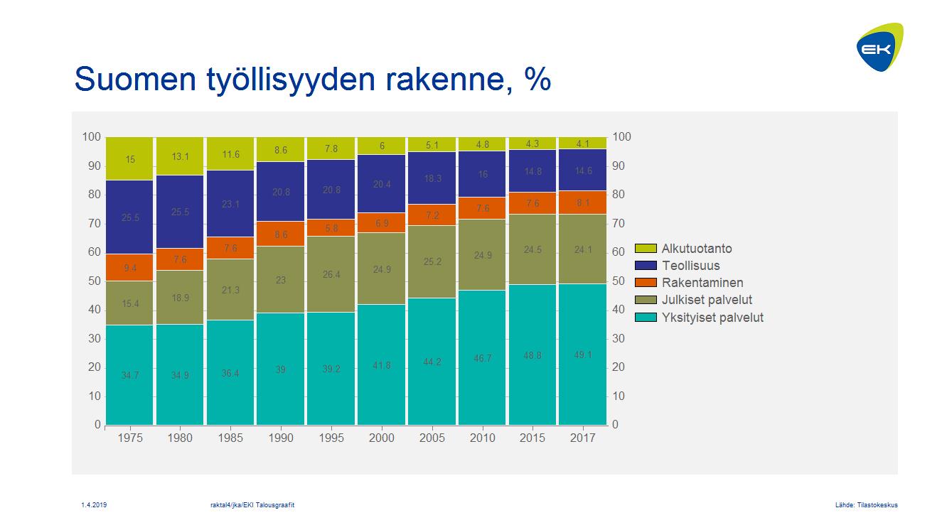 Suomen työllisyyden rakenne, %