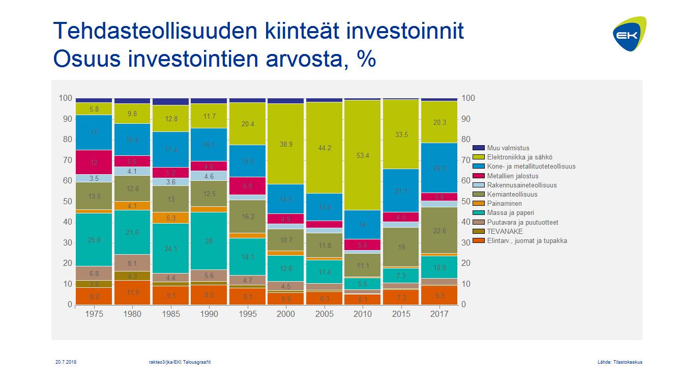 Tehdasteollisuuden kiinteät investoinnit, osuus investointien arvosta, %