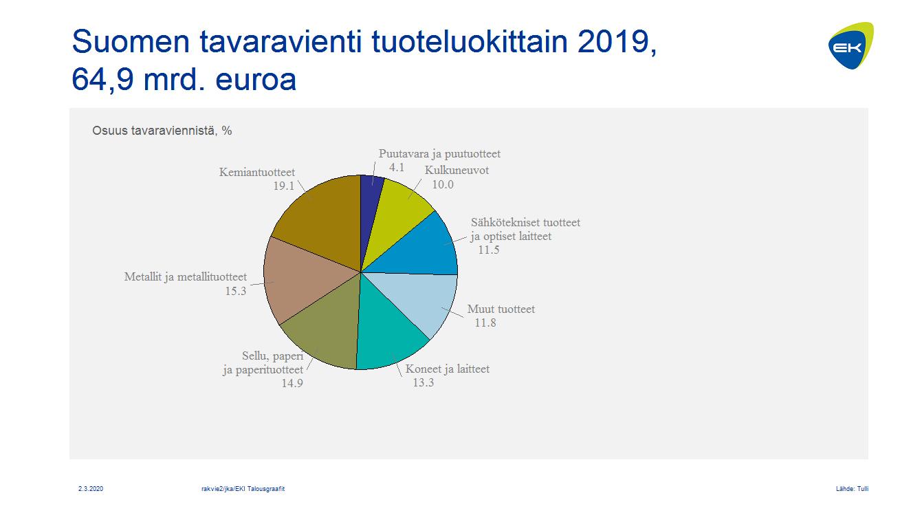 Suomen tavaravienti tuoteluokittain, %-osuudet