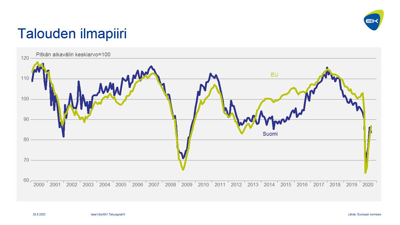 Talouden ilmapiiri: Suomi ja EU