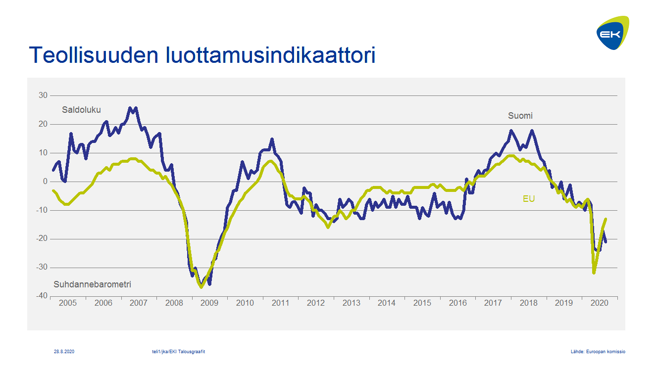 Teollisuuden luottamusindikaattori: Suomi ja EU