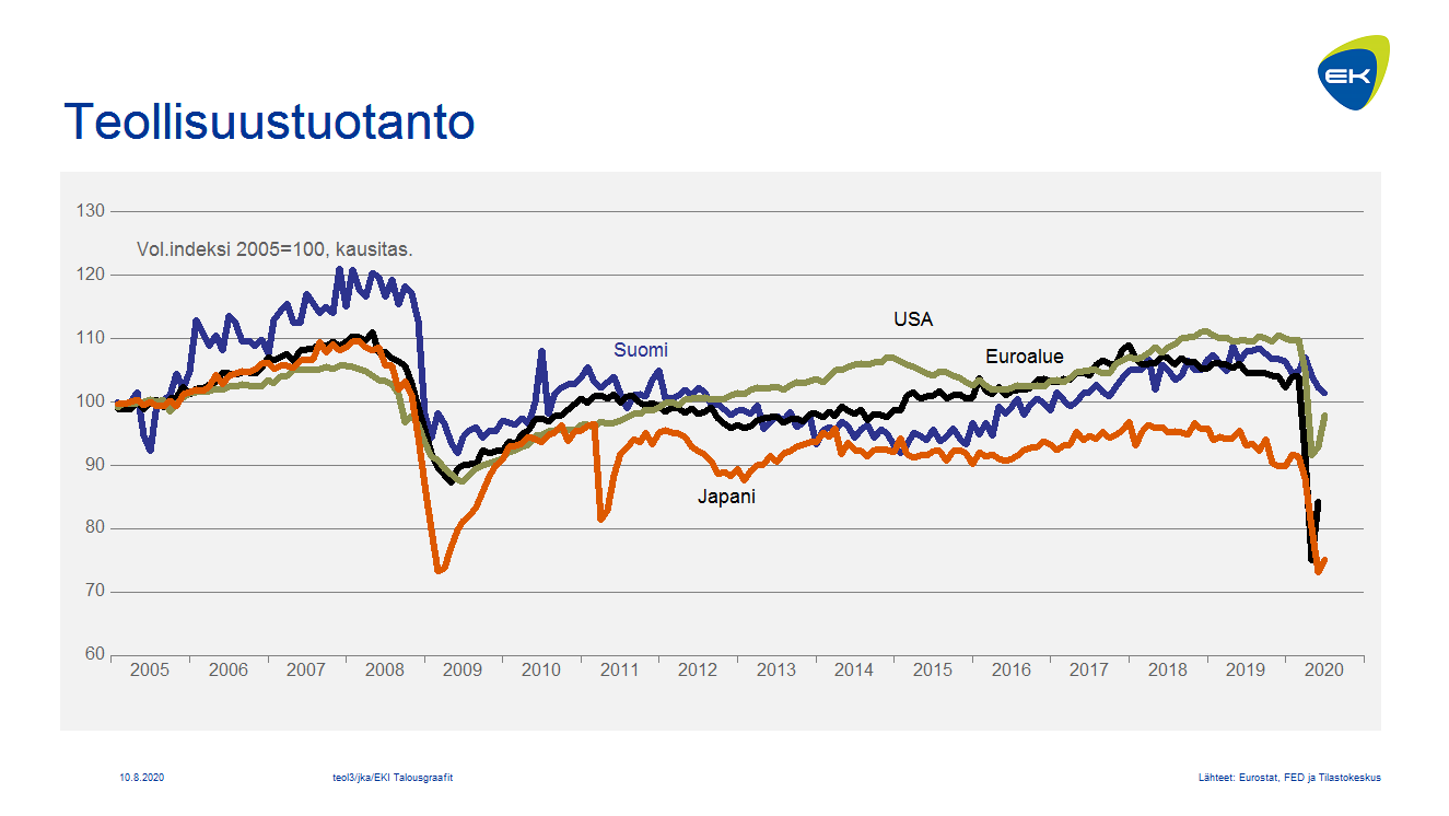 Teollisuustuotanto EU, Japani, Suomi ja USA