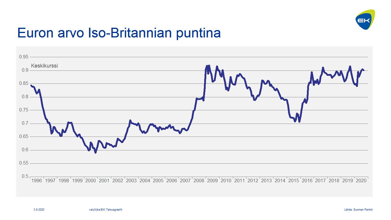 Euron arvo Iso-Britannian puntina