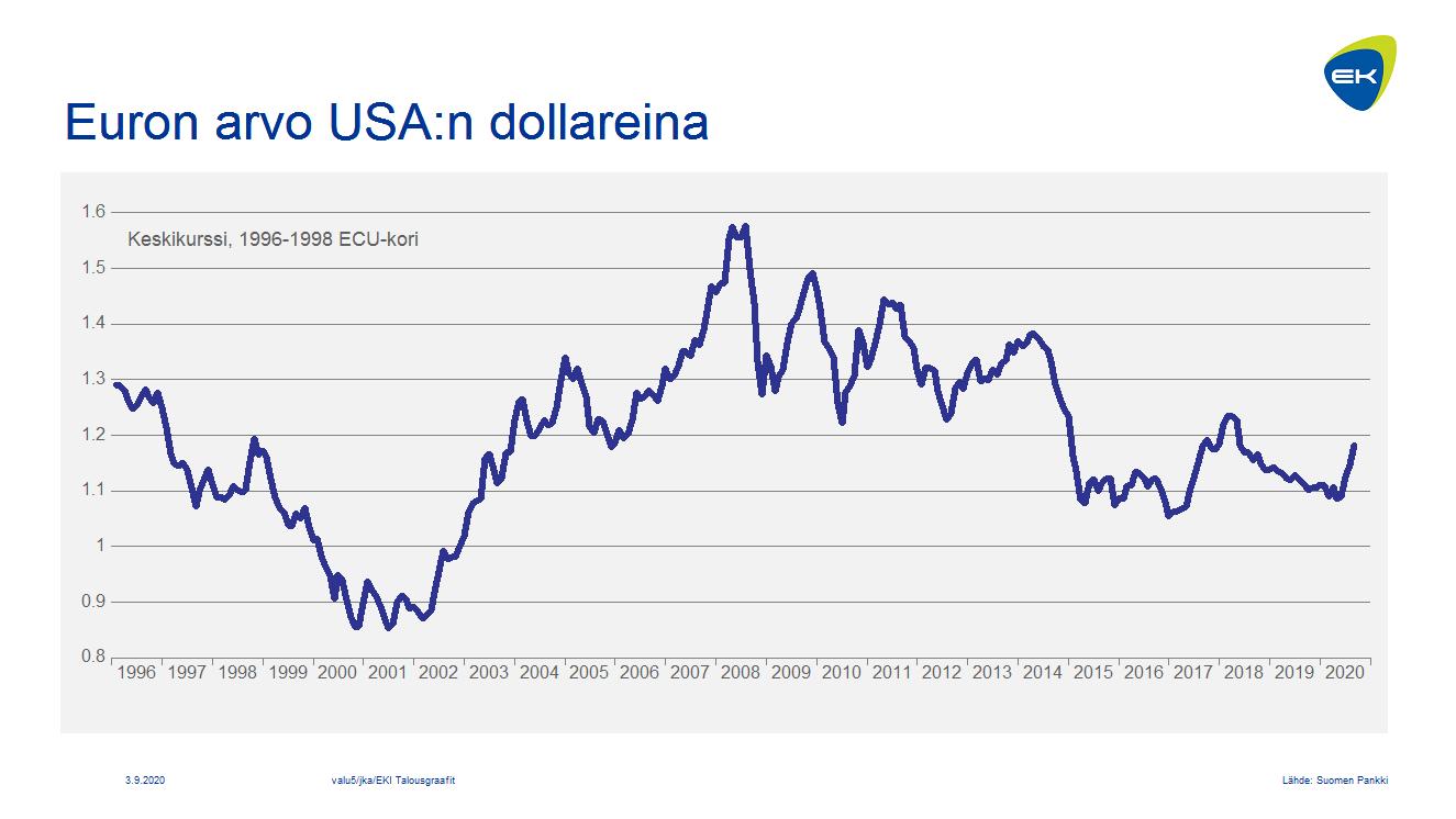 Euron arvo USA:n dollareina