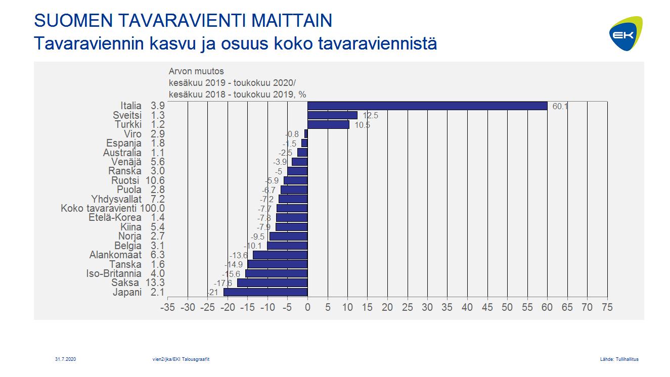 Suomen tavaravienti maittain