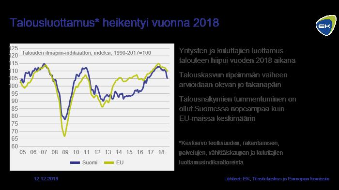 Talousluottamus heikentyi vuonna 2018