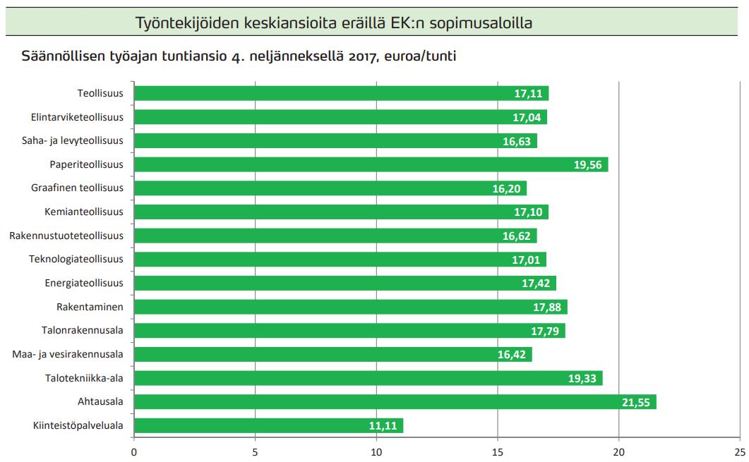 Työntekijöiden keskiansioita eräillä EK:n sopimusaloilla