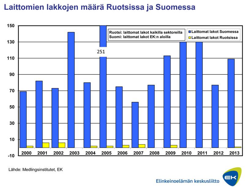 Laittomien lakkojen määrä Ruotsissa ja Suomessa
