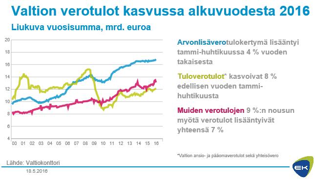 Valtion verotulot kasvussa