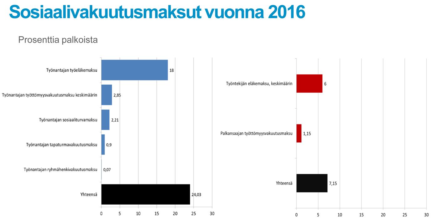 vko92016_sosvakmaksut2016