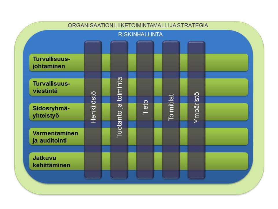organisaation liiketoimintamalli ja strategia